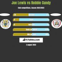Joe Lewis vs Robbie Cundy h2h player stats