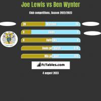 Joe Lewis vs Ben Wynter h2h player stats