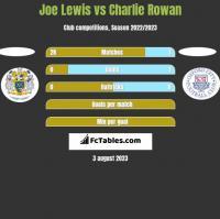 Joe Lewis vs Charlie Rowan h2h player stats