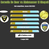 Cornelis De Boer vs Abdenasser El Khayati h2h player stats