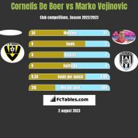 Cornelis De Boer vs Marko Vejinovic h2h player stats