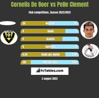 Cornelis De Boer vs Pelle Clement h2h player stats