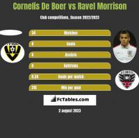 Cornelis De Boer vs Ravel Morrison h2h player stats