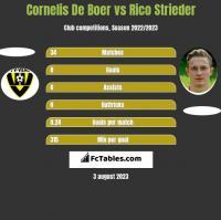 Cornelis De Boer vs Rico Strieder h2h player stats