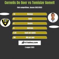 Cornelis De Boer vs Tomislav Gomelt h2h player stats