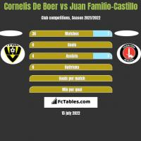 Cornelis De Boer vs Juan Familio-Castillo h2h player stats