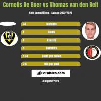 Cornelis De Boer vs Thomas van den Belt h2h player stats