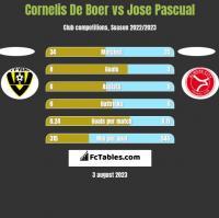 Cornelis De Boer vs Jose Pascual h2h player stats