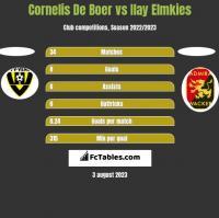 Cornelis De Boer vs Ilay Elmkies h2h player stats