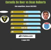 Cornelis De Boer vs Dean Huiberts h2h player stats