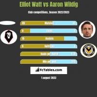 Elliot Watt vs Aaron Wildig h2h player stats