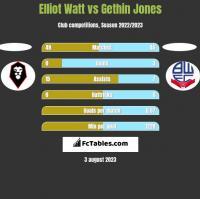 Elliot Watt vs Gethin Jones h2h player stats