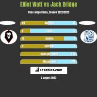 Elliot Watt vs Jack Bridge h2h player stats