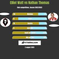 Elliot Watt vs Nathan Thomas h2h player stats
