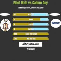 Elliot Watt vs Callum Guy h2h player stats