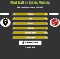 Elliot Watt vs Carlos Mendes h2h player stats