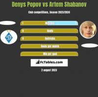 Denys Popov vs Artem Shabanov h2h player stats