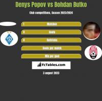 Denys Popov vs Bohdan Butko h2h player stats