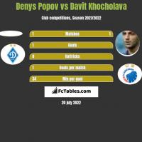 Denys Popov vs Davit Khocholava h2h player stats