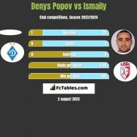 Denys Popov vs Ismaily h2h player stats