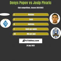 Denys Popov vs Josip Pivaric h2h player stats