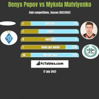 Denys Popov vs Mykola Matviyenko h2h player stats