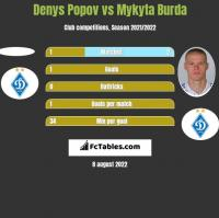 Denys Popov vs Mykyta Burda h2h player stats