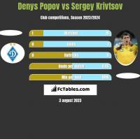 Denys Popov vs Sergey Krivtsov h2h player stats