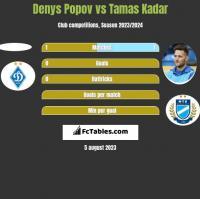 Denys Popov vs Tamas Kadar h2h player stats