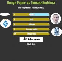 Denys Popov vs Tomasz Kedziora h2h player stats