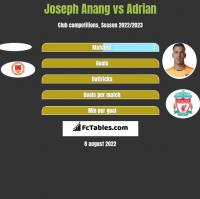 Joseph Anang vs Adrian h2h player stats
