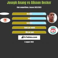 Joseph Anang vs Alisson Becker h2h player stats