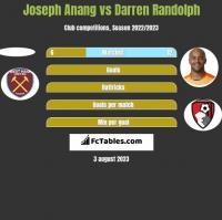 Joseph Anang vs Darren Randolph h2h player stats