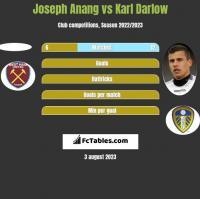 Joseph Anang vs Karl Darlow h2h player stats