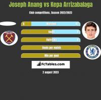 Joseph Anang vs Kepa Arrizabalaga h2h player stats