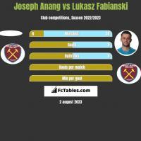 Joseph Anang vs Lukasz Fabianski h2h player stats