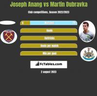 Joseph Anang vs Martin Dubravka h2h player stats