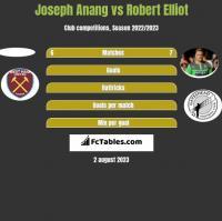 Joseph Anang vs Robert Elliot h2h player stats