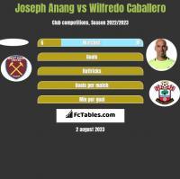 Joseph Anang vs Wilfredo Caballero h2h player stats