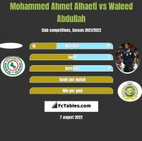 Mohammed Ahmet Alhaeti vs Waleed Abdullah h2h player stats