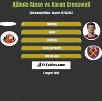 Ajibola Alese vs Aaron Cresswell h2h player stats