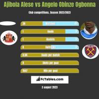 Ajibola Alese vs Angelo Obinze Ogbonna h2h player stats