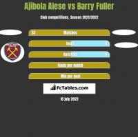 Ajibola Alese vs Barry Fuller h2h player stats