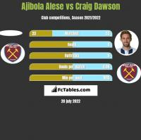Ajibola Alese vs Craig Dawson h2h player stats