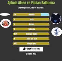 Ajibola Alese vs Fabian Balbuena h2h player stats