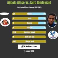 Ajibola Alese vs Jairo Riedewald h2h player stats