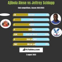 Ajibola Alese vs Jeffrey Schlupp h2h player stats