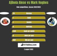 Ajibola Alese vs Mark Hughes h2h player stats