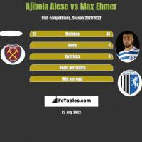 Ajibola Alese vs Max Ehmer h2h player stats