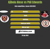 Ajibola Alese vs Phil Edwards h2h player stats